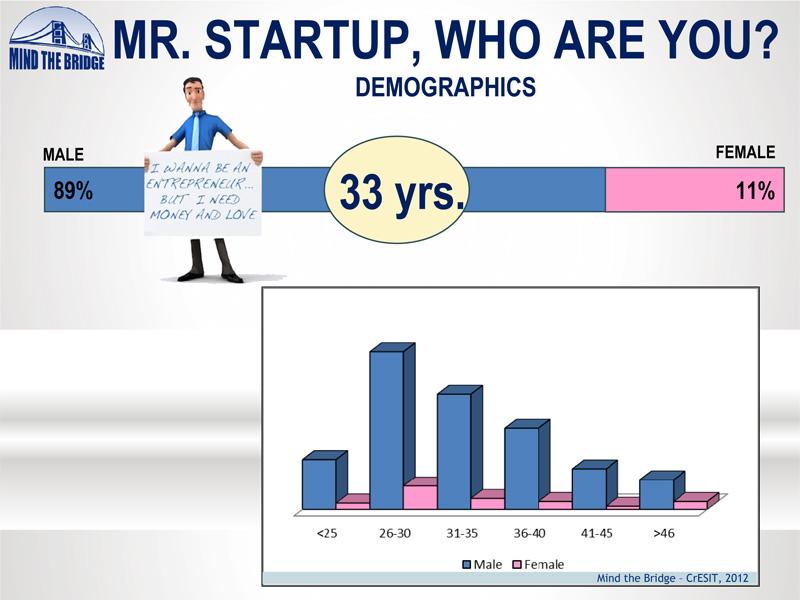 Startup-Venture-Camp-MTB-2012--dati-demografici
