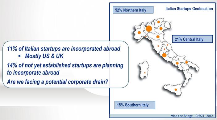 Il profilo delle Startup in Italia nel 2012, restare o partire?