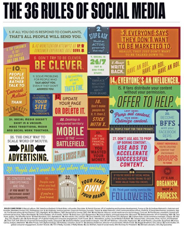 36-regole-sui-Social-Media