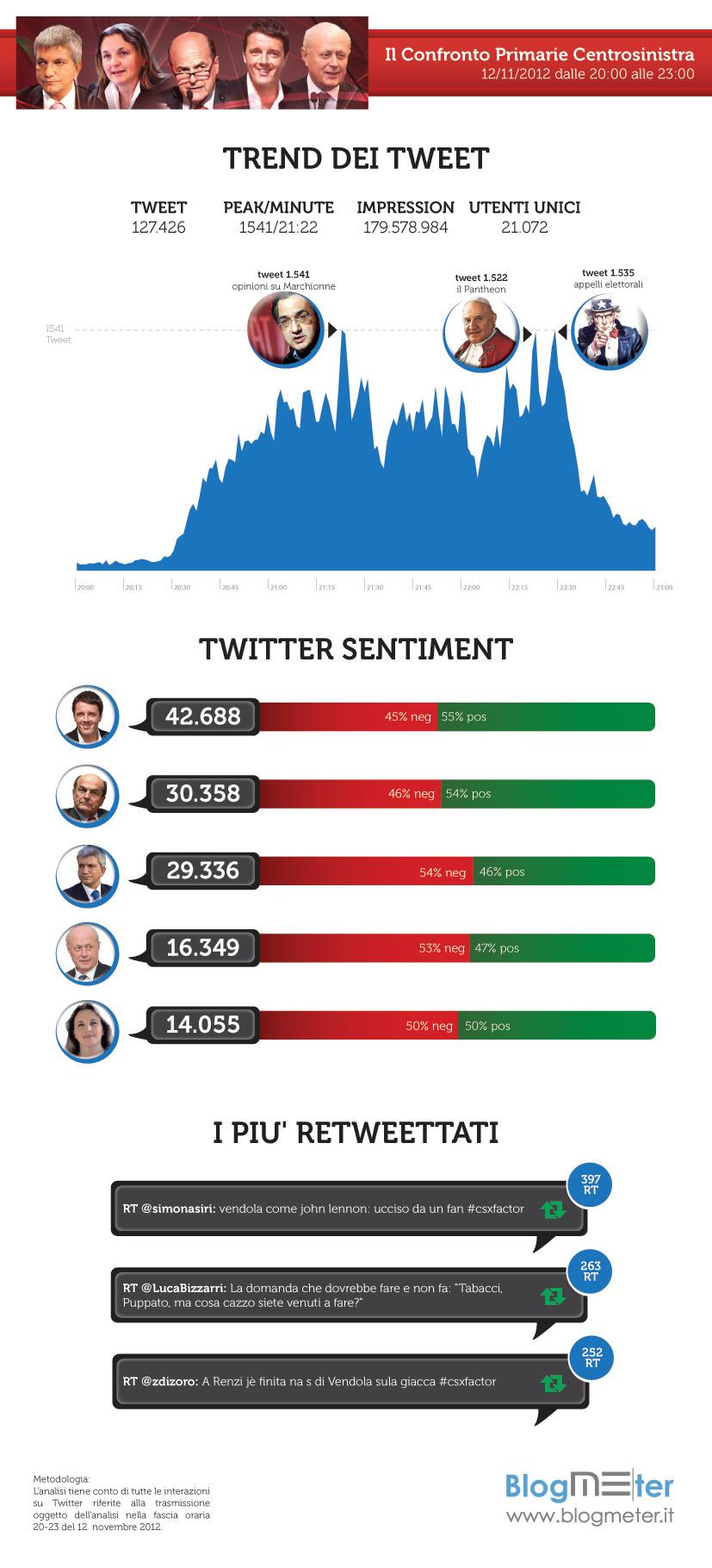 Confronto_Primarie_Twitter [Infografica]