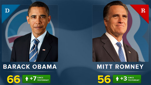 Obama-Romney-political-index