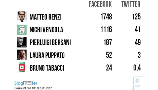 #Primarie del #PD, Renzi più coinvolgente, Bersani piace e Vendola il più seguito