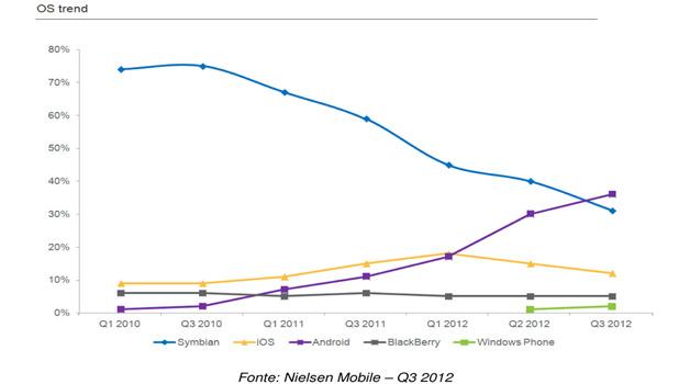Mobile-2012-Italia-Q3
