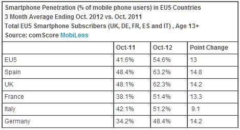 Smartphone in Europa - comScore ottobre 2012
