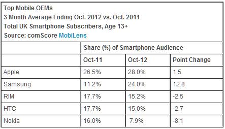Smartphone in UK - comScore ottobre 2012 - produttori