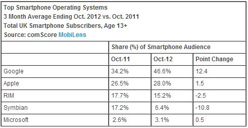 Smartphone in UK - comScore ottobre 2012 - sistema operativo