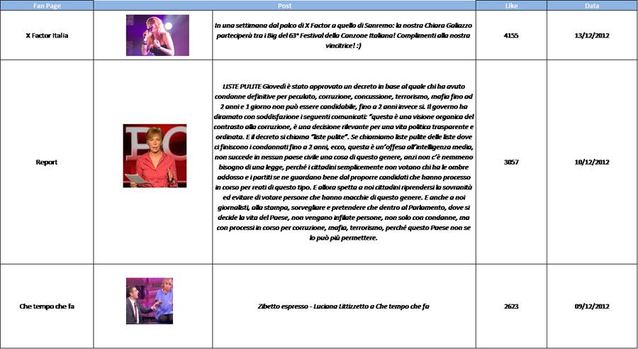 Social-TV-facebook-best-post-reputation-manager-9-16dic-2012