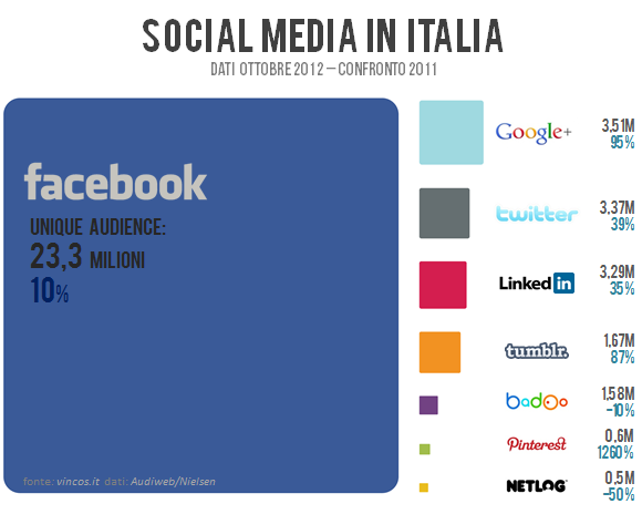 social_media_italia_2012