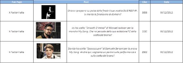 #socialtv-best-post-1_8-dicembre-2012