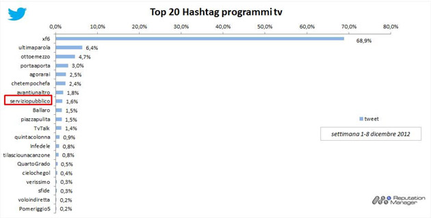#socialtv-hashtag-programmi-tv-1_8-dicembre-2012