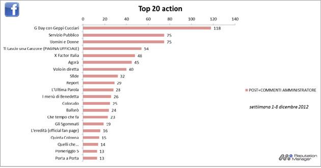 #socialtv-top-20-action-facebook-1_8-dicembre-2012