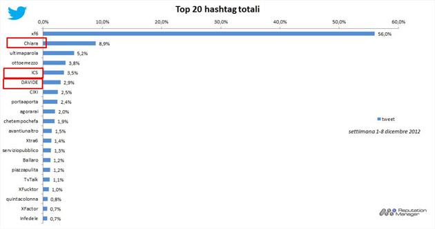 #socialtv-top-hashtag-twitter-1_8-dicembre-2012