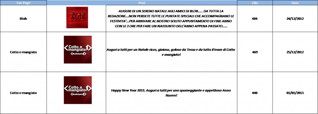 AudiSocial Tv®-Facebook-Best-Post-21dic-4gen-2013-Reputation-Manager