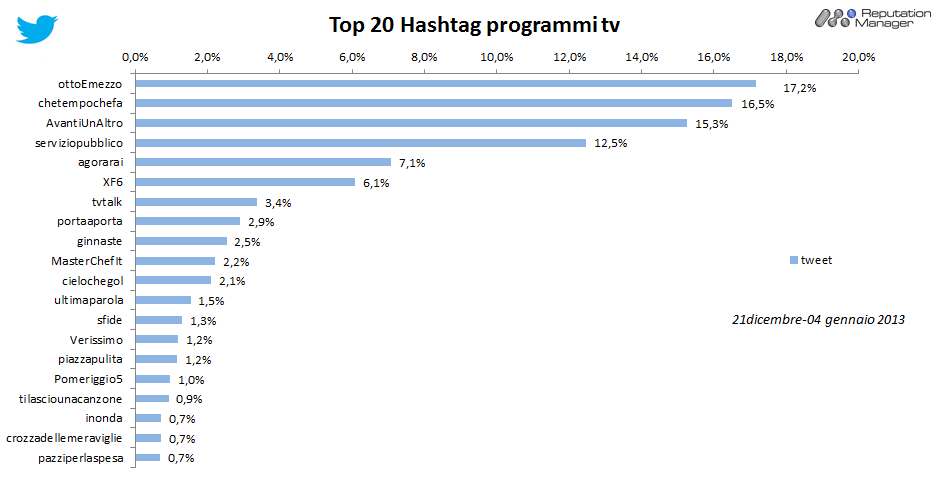 AudiSocial Tv®-Twitter-Hashtag-Programmi-Tv-21dic-4gen-2013-Reputation-Manager