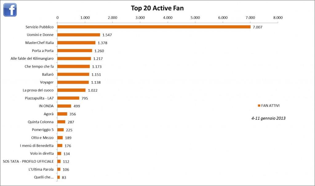 AudiSocialTv-Facebook-Fan-Active-11-18gen2013-Reputation-Manager