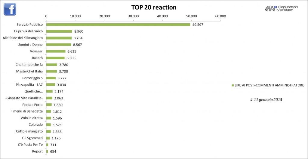 AudiSocialTv-Facebook-Reaction-4-11gen2013-Reputation-Manager