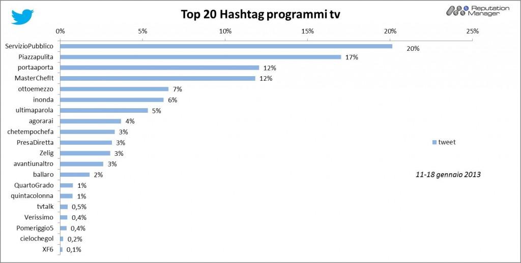 AudiSocialTv-Twitter-Hashtag-programmi-11-18gen2013-Reputation-Manager