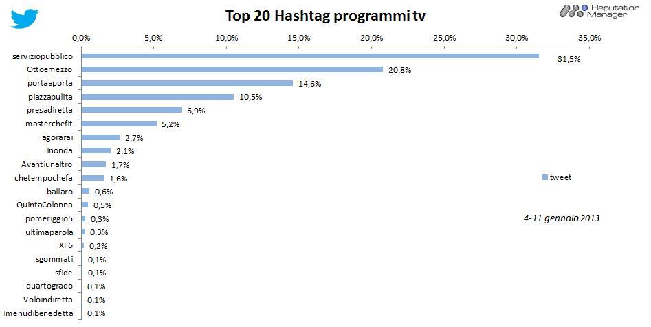 AudiSocialTv-Twitter-Hashtag-programmi-4-11gen2013-Reputation-Manager
