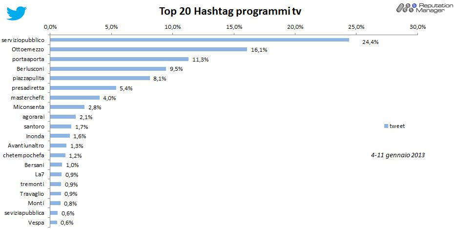 AudiSocialTv-Twitter-Hashtag-tot-tv-4-11gen2013-Reputation-Manager