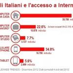 Audiweb-italiani-online-2012