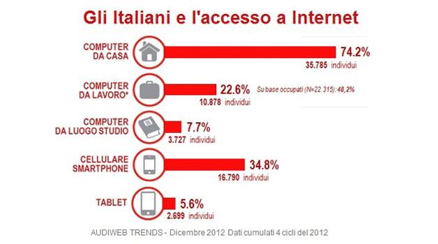 Audiweb, nel 2012 crescono gli utenti online nel giorno medio e via mobile