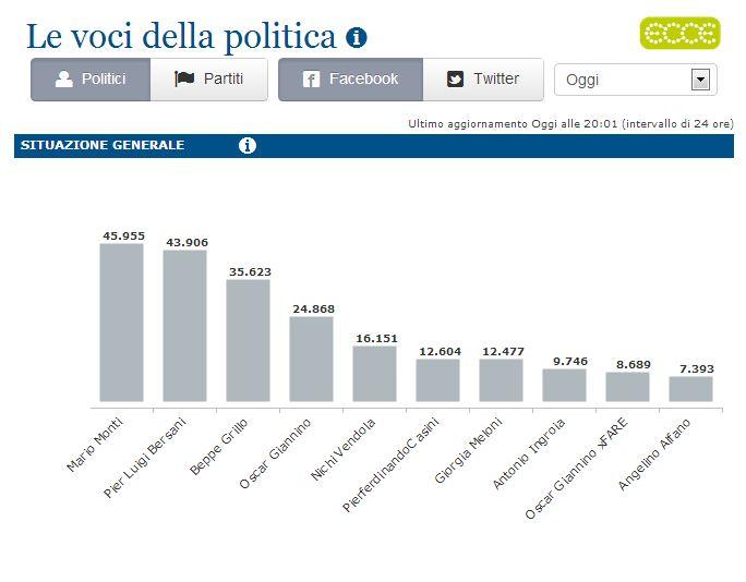 La Voce della Politica - lastampa.it