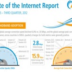 State-of-Internet_Q3-2012-Akamai