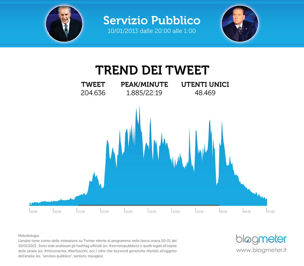 ber_santoro_v3 trend_on air