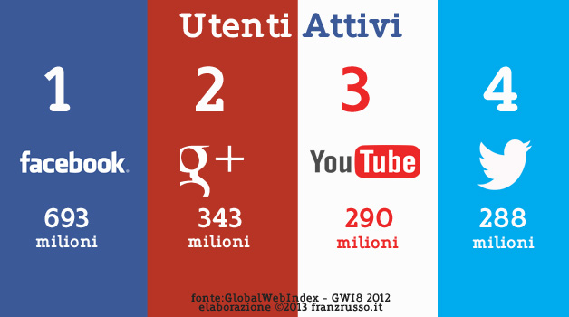 Google+, secondo social network a livello globale