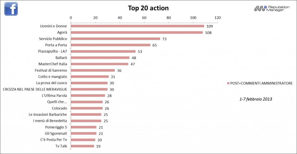 AudiSocialTv-Facebook-Action-1-7feb-2013-Reputation-Manager