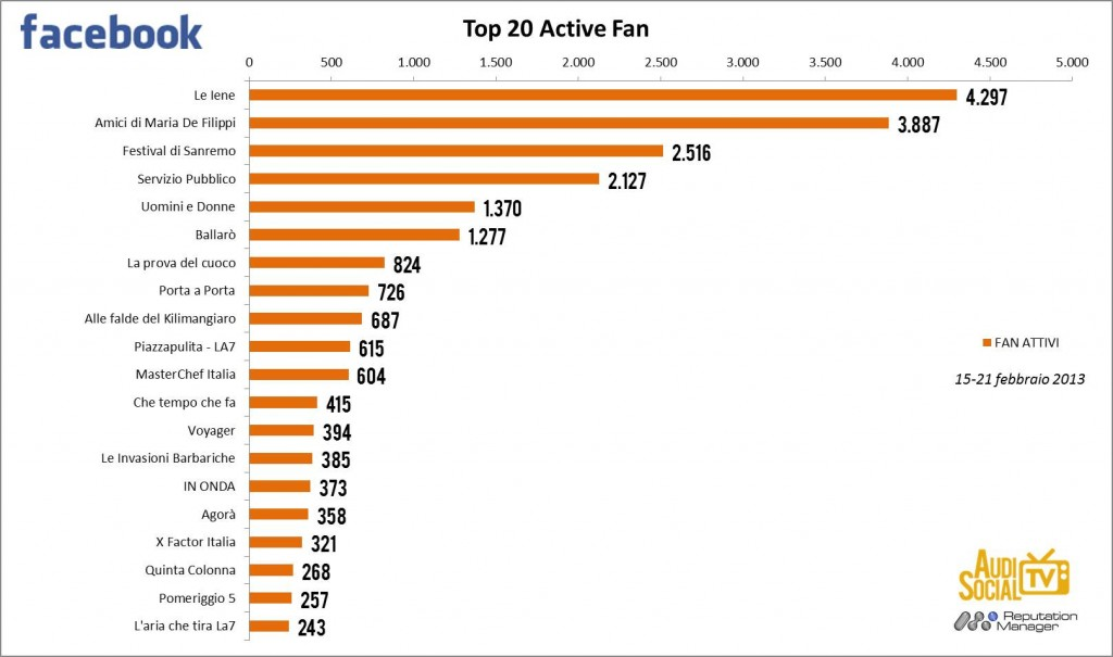 AudiSocialTv-Facebook-Active-Fan-15-21feb-2013-Reputation-Manager