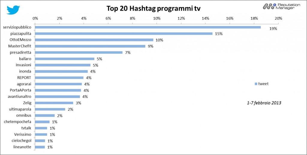 AudiSocialTv-Twitter-Hashtag-1-7feb-2013-Reputation-Manager