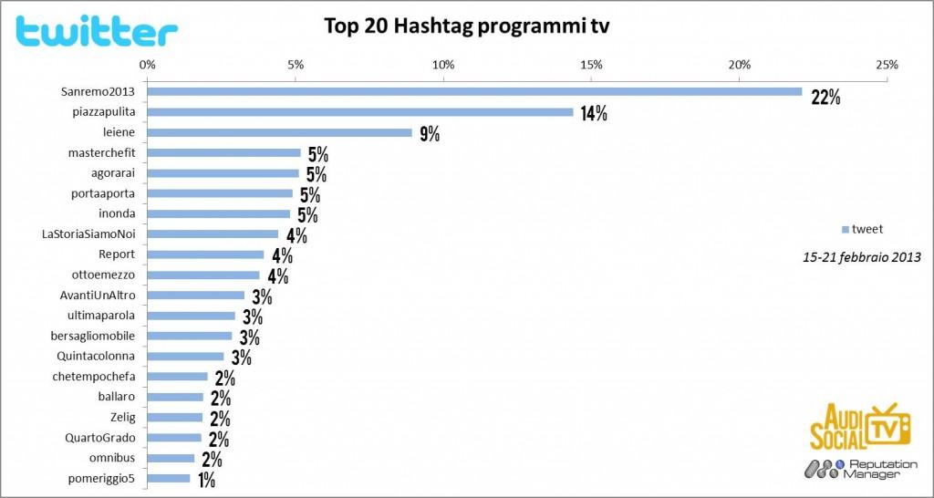 AudiSocialTv-Twitter-Hashtag-15-21feb-2013-Reputation-Manager