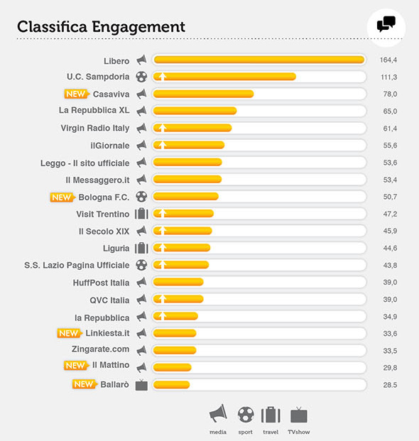 FB-top-brands_ita_engagement