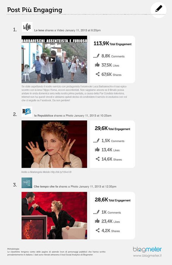 FB-top-brands_ita_engaging-post