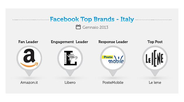 FB-top-brands_ita_gennaio-2013