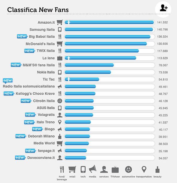 FB-top-brands_ita_nuovi-fans