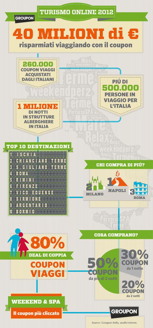 Infografica-Travel