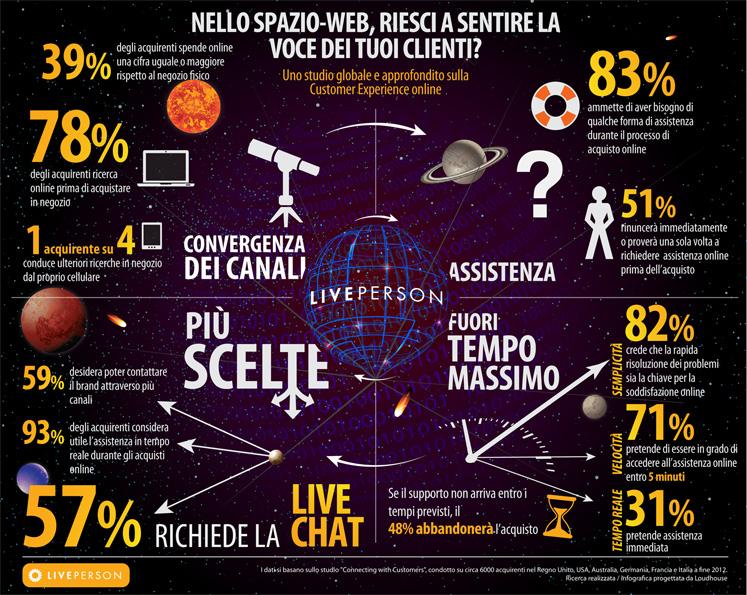 Infografica_Italia_LivePerson