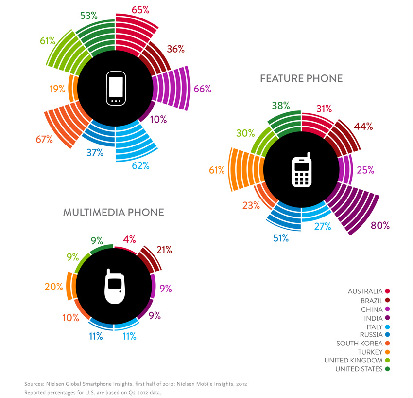 Mobile-Consumer_nielsen_services