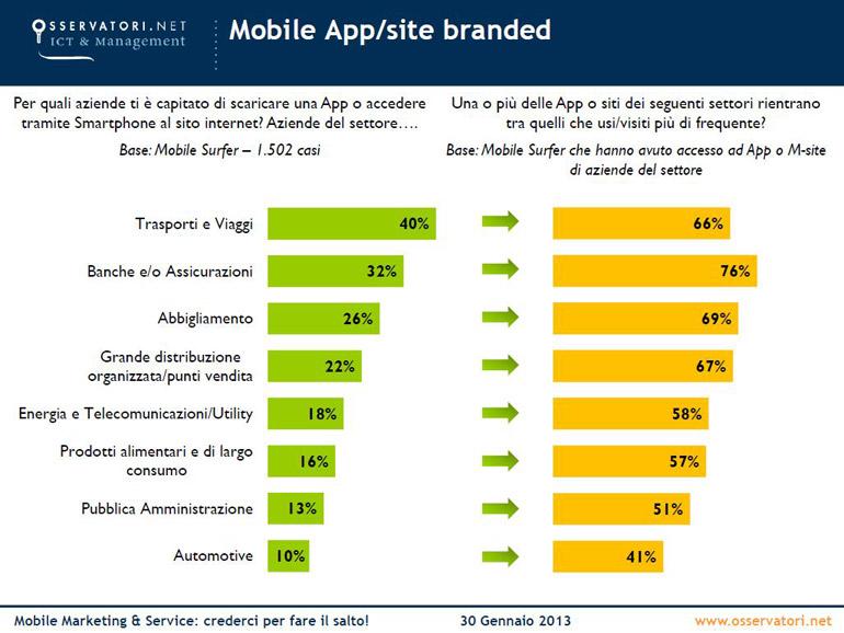 Mobile-advertising---app-site-branded