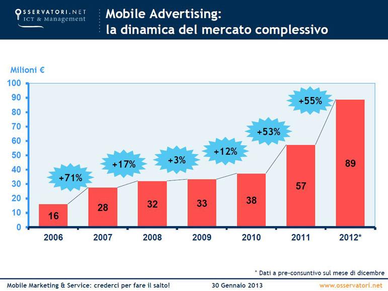 Mobile-advertising---mercato