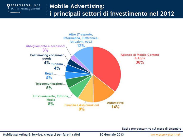 Mobile-advertising---settori