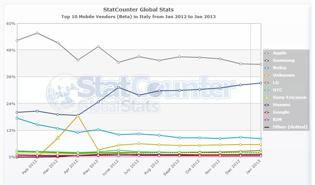 StatCounter-mobile_vendor-IT-monthly-201201-201301