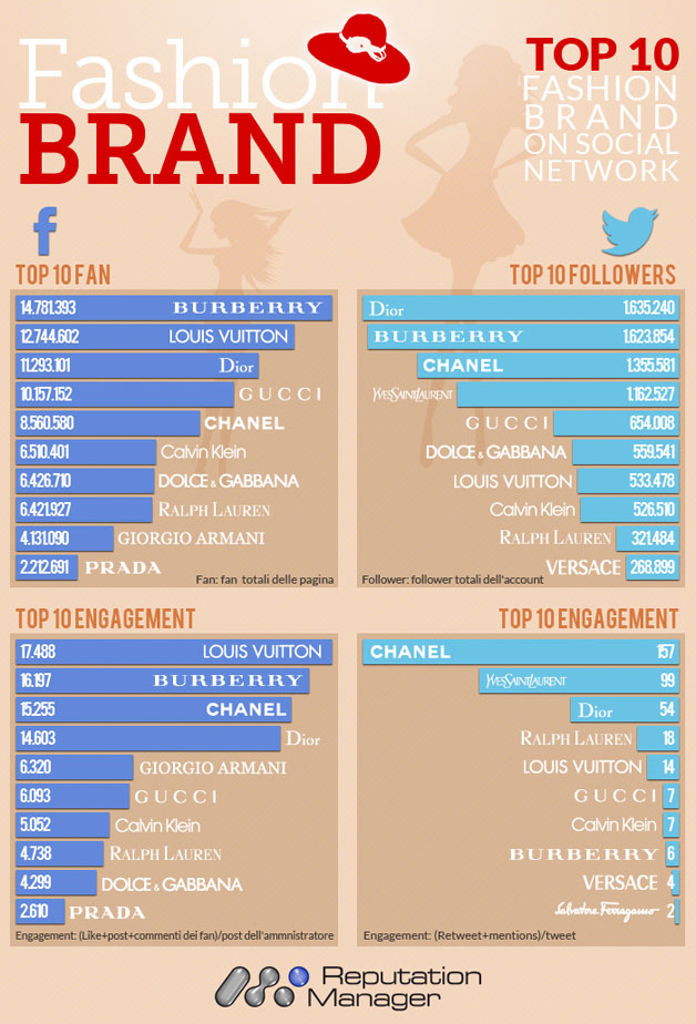 fashion-brand-Infographic