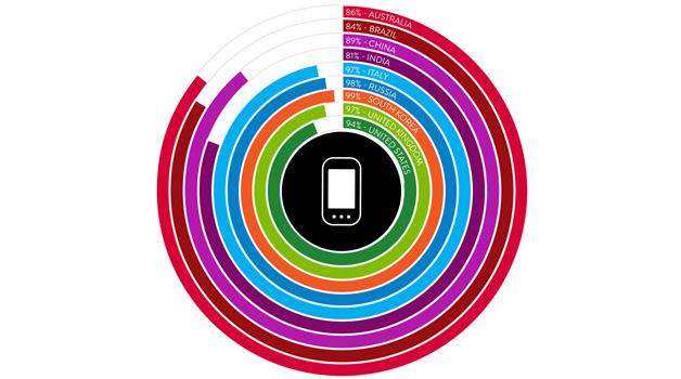 mobile-consumer_nielsen