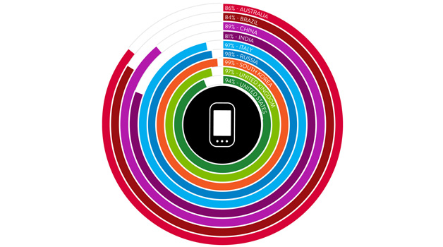 Nielsen Mobile Consumer 2013, ecco uno sguardo globale