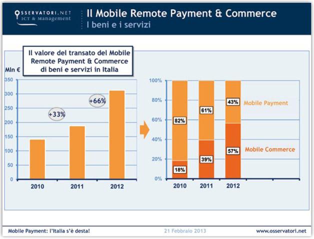 mobile-payment-italia-2012_servizi