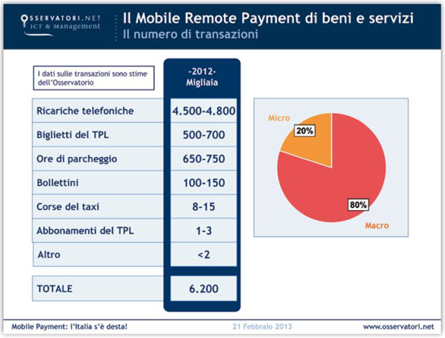 mobile-payment-italia-2012_transazioni