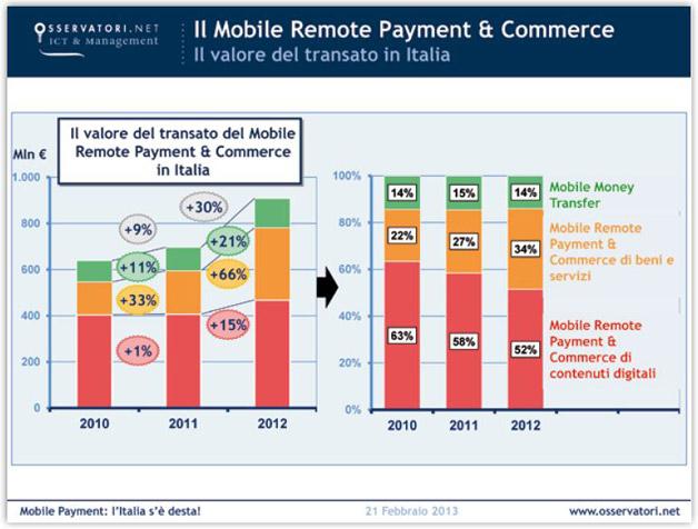 L 39 italia pronta per il mobile payment addio al contante for Italia mobile